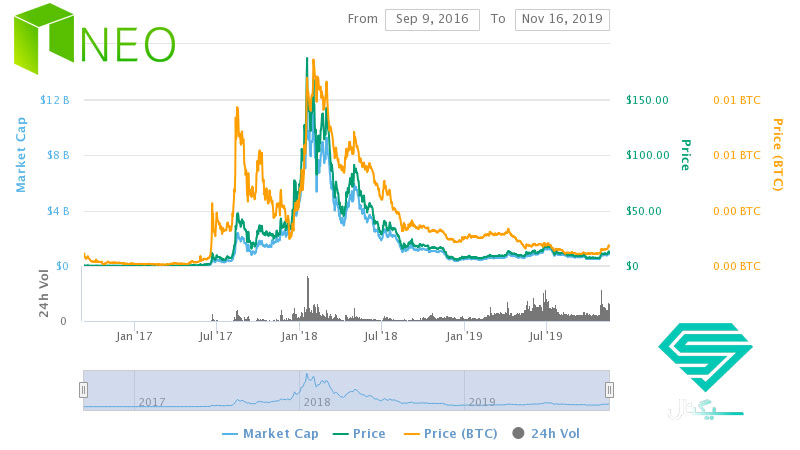 نمودار قیمت نئو (NEO) از ابتدا تا کنون
