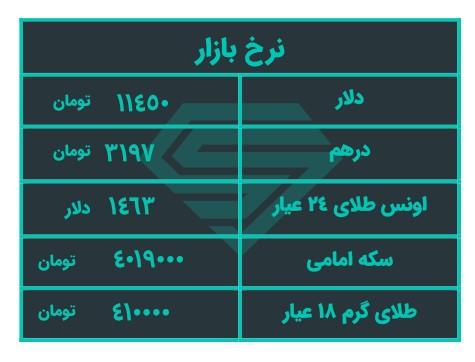 تحلیل قیمت بازار طلا و ارز امروز چهارشنبه 98/8/22