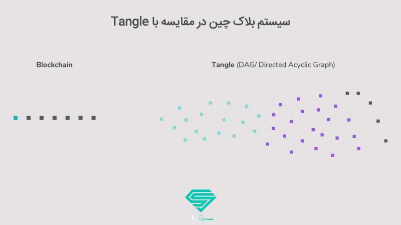 سیستم Tangle آیوتا در مقایسه با بلاک چین