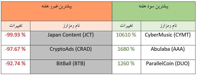 تحلیل تکنیکال هفتگی قیمت ارزهای دیجیتال (هفته دوم آبان ماه 1398)