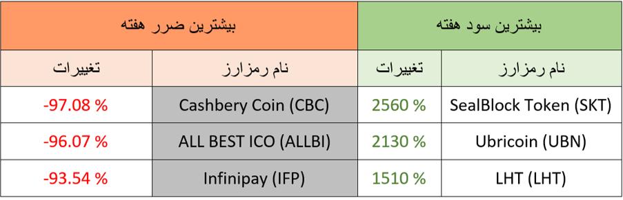 بیشتریت سود و زیان ارزهای دیجیتال هفته چهارم آذرماه 98