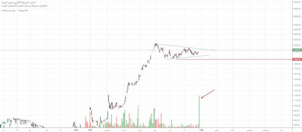 4 سهم مورد برگزیده بازار سرمایه (یکشنبه 8 دی ماه 98)