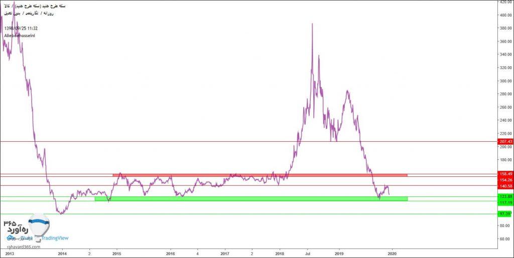 سرمایه گذاری کم ریسک : سکه یا بورس؟