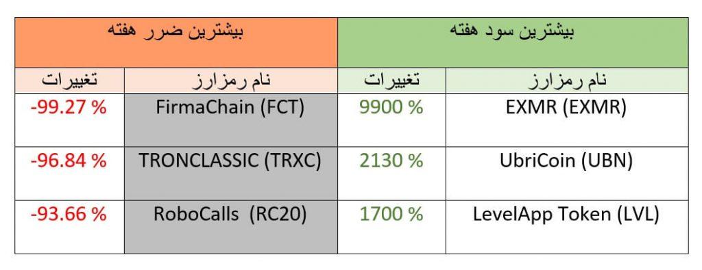 تحلیل تکنیکال هفتگی قیمت ارزهای دیجیتال (هفته دوم آذر ماه 1398)