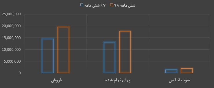 گزارش 6 ماهه منتشر شده در کدال