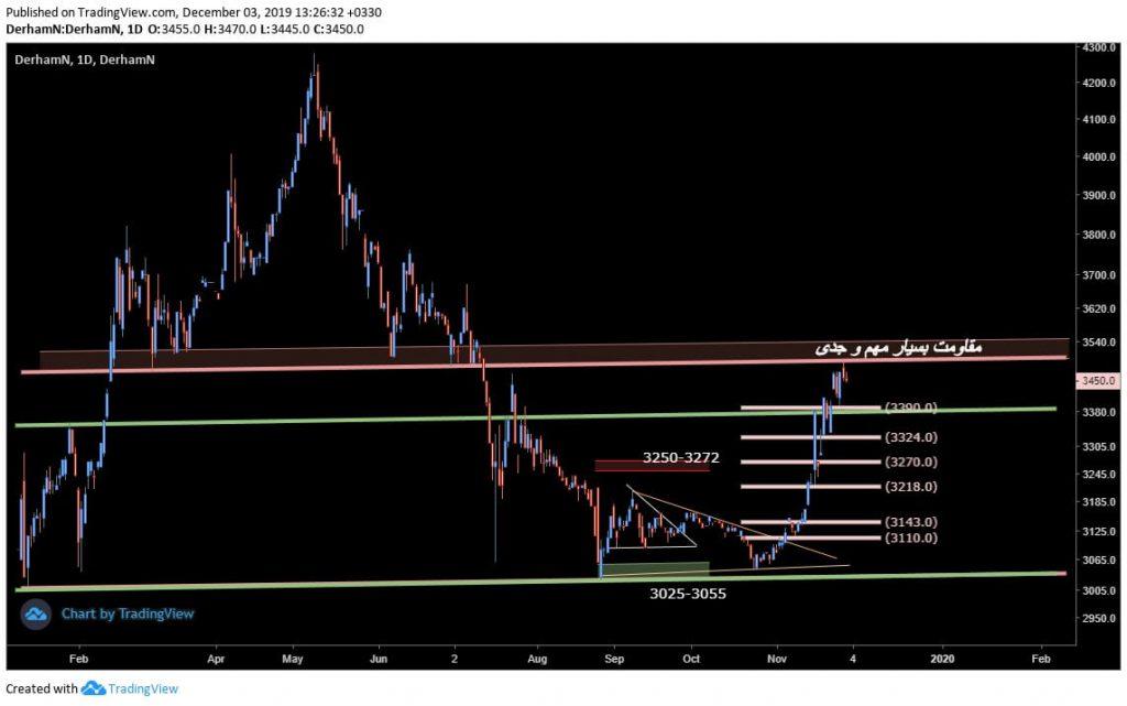 شرایط مشابه تکنیکی در  درهم و دلار (12 آذر ماه 1398)