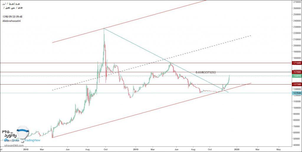 یورو در نزدیکی مقاومت جدی!