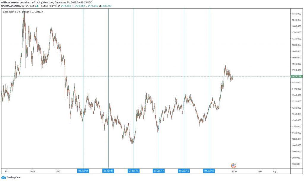 افزایش قیمت اونس امسال هم می تواند تکرار شود؟