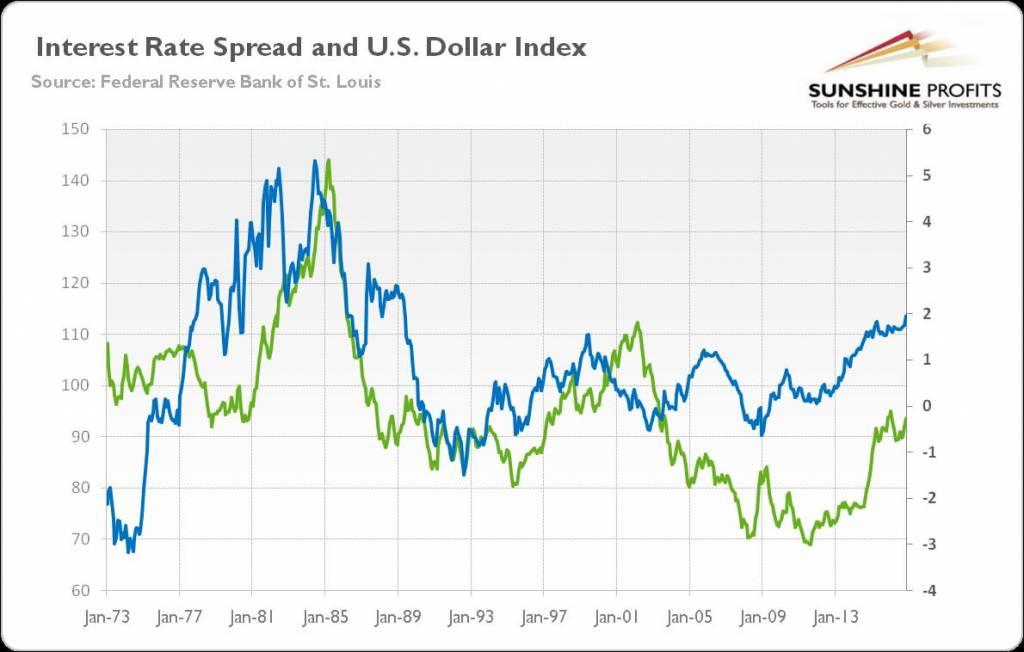 کالبد شکافی نرخ بهره و تأثیر آن بر نرخ برابری ارزها