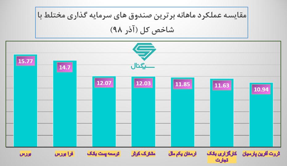 مقایسه بهترین صندوق های سرمایه گذاری مختلط با شاخص کل بورس و فرابورس در آذرماه 98