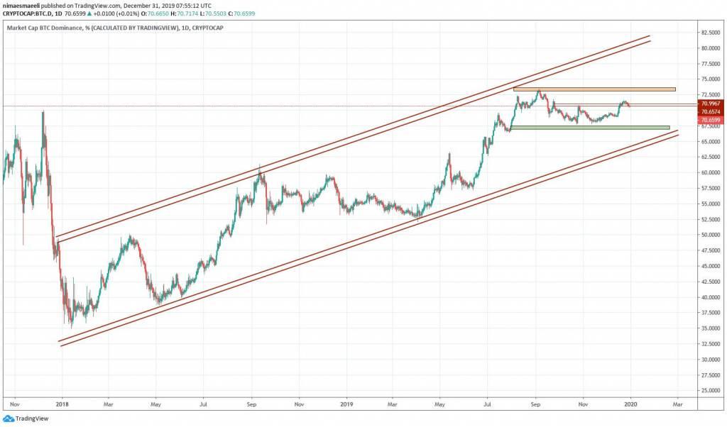 تحلیل تکنیکال هفتگی قیمت ارزهای دیجیتال (هفته اول دی ماه 1398)