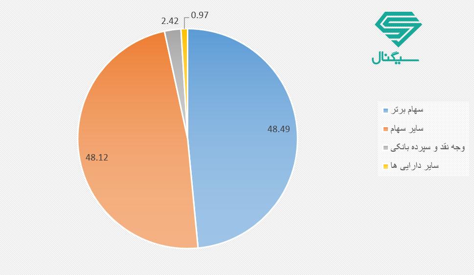 ترکیب دارایی صندوق سرمایه گذاری در سهام آهنگ سهام کیان