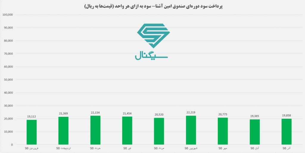 پرداخت سود ماهیانه صندوق امین آشنا ایرانیان - بهترین صندوق سرمایه گذاری