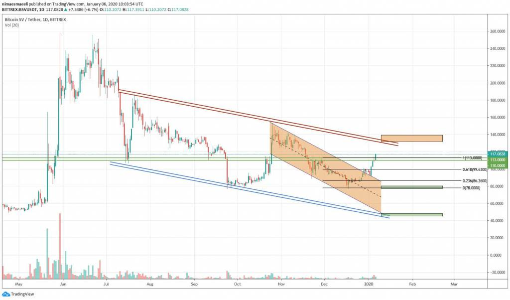 تحلیل تکنیکال قیمت بیت کوین اس وی (16 دی ماه 1398)