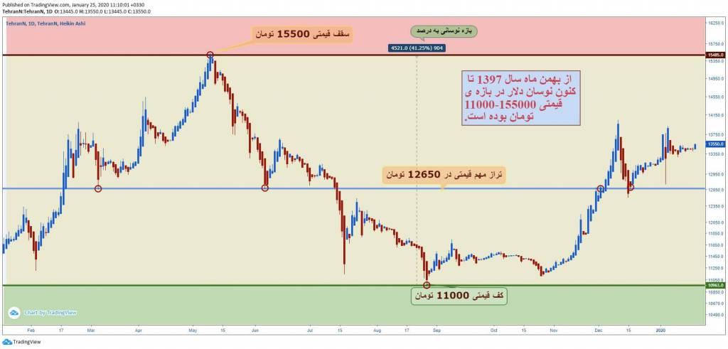 تحلیل تکنیکال قیمت دلار (5 بهمن ماه 1398)