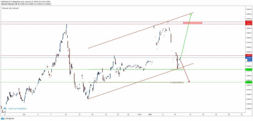 تغییر روند یا ادامه روند در نرخ برابری دلار به ریال؟