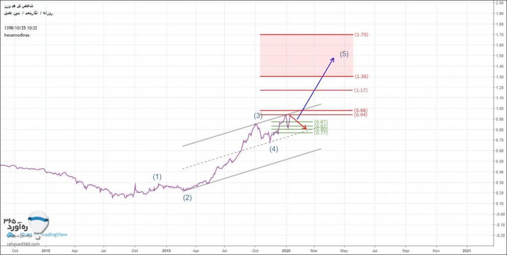 تا آخر سال بازدهی کدام بازار بیشتر است؟