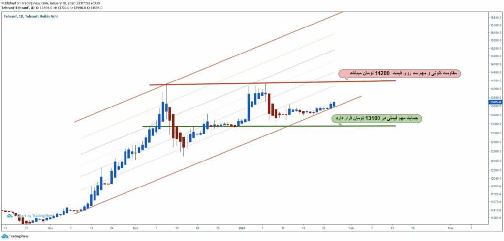 تحلیل تکنیکال قیمت دلار (8 بهمن ماه 1398)