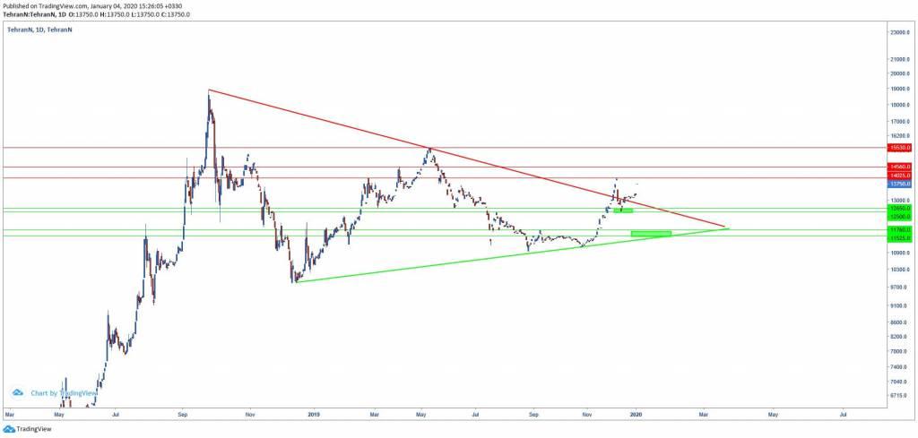 تحلیل تکنیکال دلار در بازه روزانه (14 دی ماه 1398)