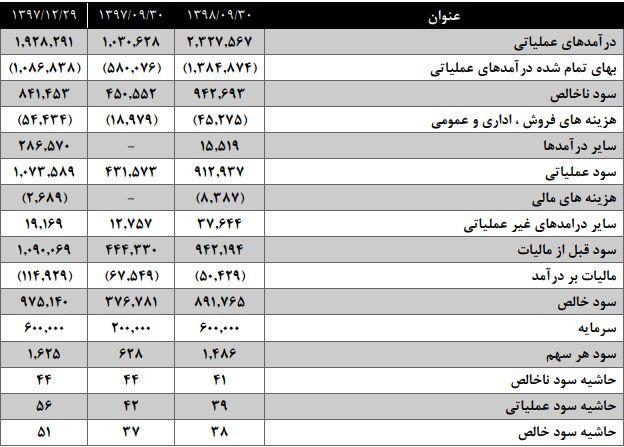 تحلیل و بررسی گزارش 9 ماهه منتهی به 30 آذر 98 شرکت ذوب روی اصفهان