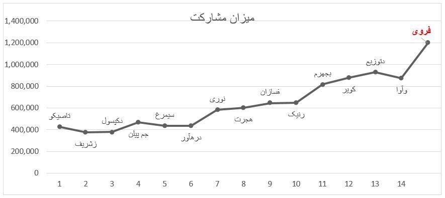 عرضه اولیه فروی (شرکت ذوب روی اصفهان) رکورد میزان مشارکت را شکست!