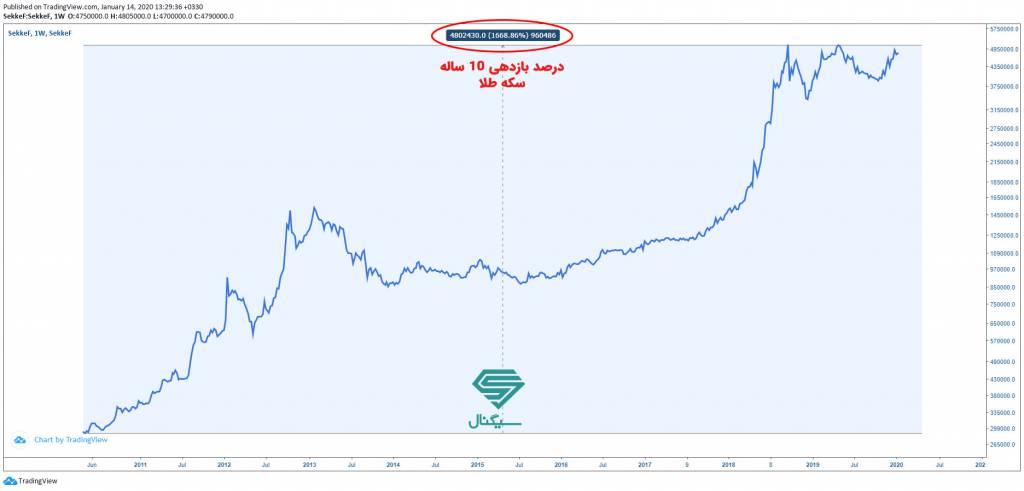 قیمت سکه طلا در بازه ده ساله
