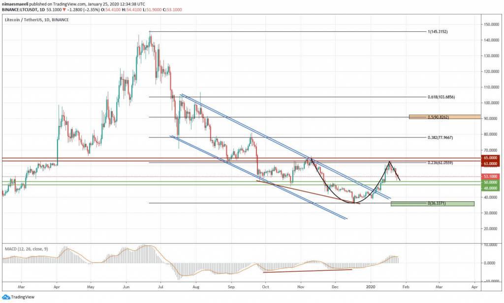 تحلیل تکنیکال قیمت لایت کوین به همراه نمودار (5 بهمن ماه 98)