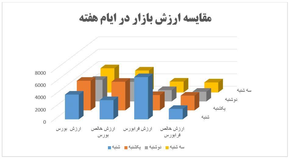 گزارش روزانه بازار سرمایه (سه شنبه 8 بهمن ماه 1398)