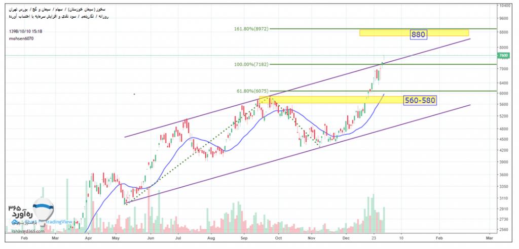 تحلیل پرتفوی صندوق سرمایه گذاری آهنگ سهام کیان | تحلیل تکنیکال نماد سخوز 10 دی 98