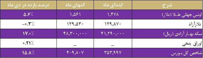 مقایسه بازدهی بازارهای مالی (دی ماه 1398)