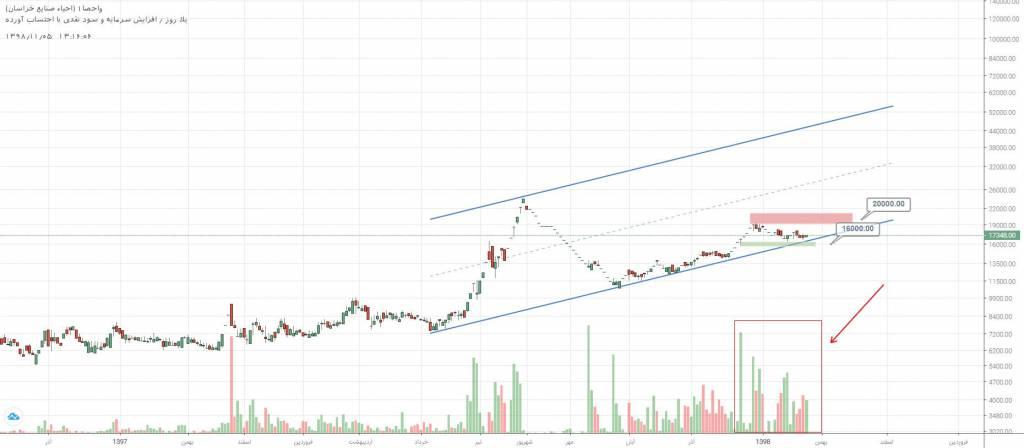 3 سهم برگزیده بازار سرمایه (شنبه 5 بهمن ماه 98)