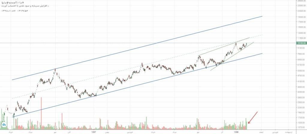 2 سهم برگزیده بازار سرمایه (دوشنبه 7 بهمن ماه 98)