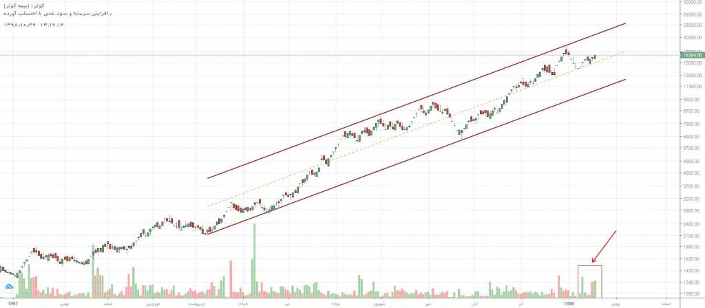 3 سهم برگزیده بازار سرمایه (یکشنبه 29 دی ماه 98)