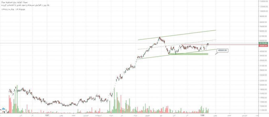 3 سهم برگزیده بازار سرمایه (چهارشنبه 25 دی ماه 98)