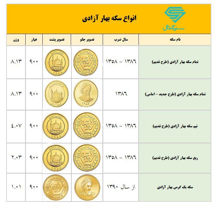 انواع سکه بهار آزادی در ایران