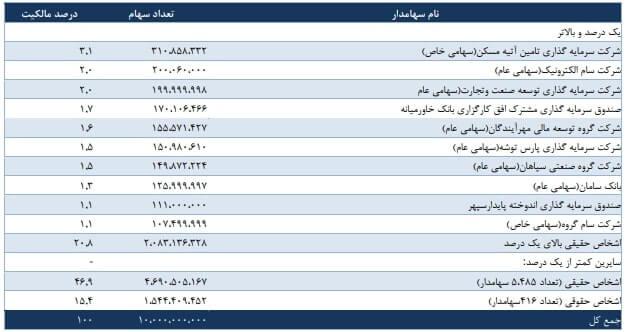 تحلیل بنیادی وضعیت بانک خاورمیانه (وخاور)