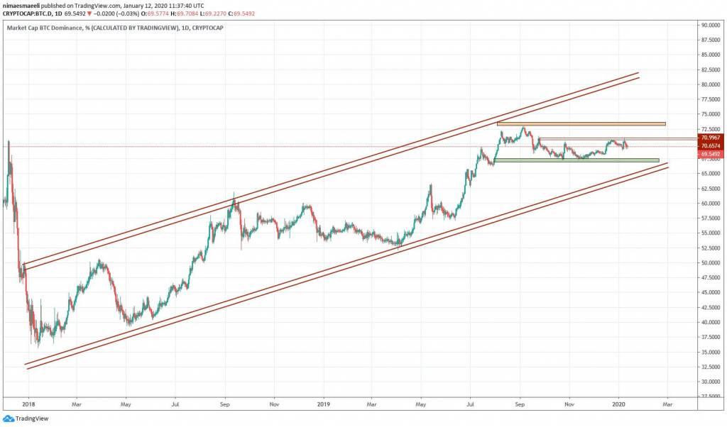 تحلیل تکنیکال هفتگی قیمت ارزهای دیجیتال