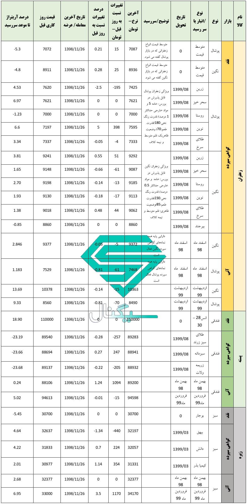 گزارش روزانه بورس کالا (27 بهمن ماه 1398)