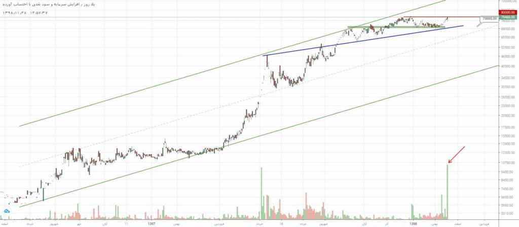 3 سهم برگزیده بازار سرمایه (دوشنبه 28 بهمن ماه 98)
