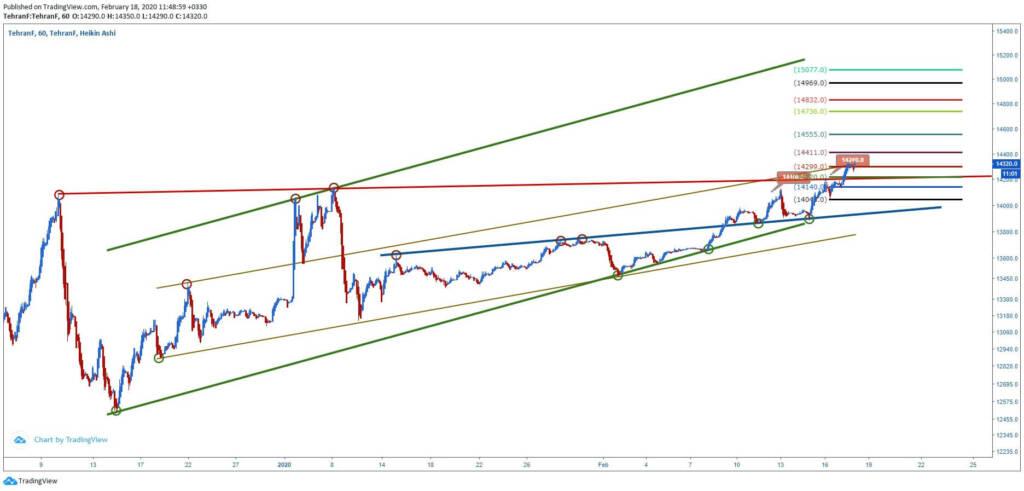 تحلیل تکنیکال قیمت دلار (29 بهمن ماه 1398)