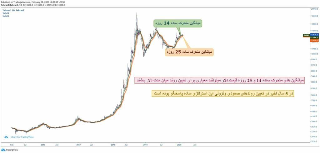 تعیین روند قیمت دلار بر اساس یک استراتژی ساده و کاربردی