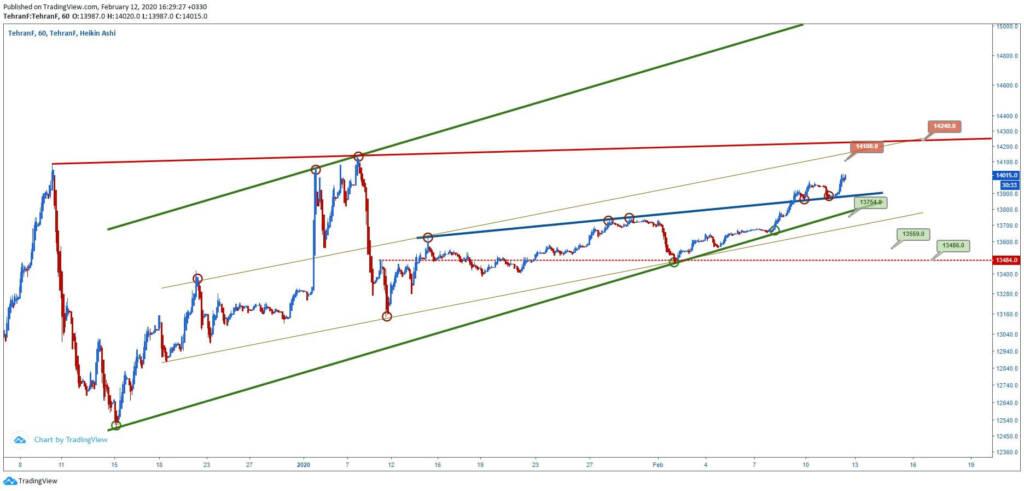 تحلیل تکنیکال قیمت دلار (24 بهمن ماه 1398)