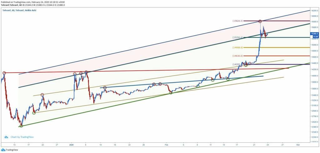 تحلیل تکنیکال قیمت دلار (5 اسفند ماه 1398)