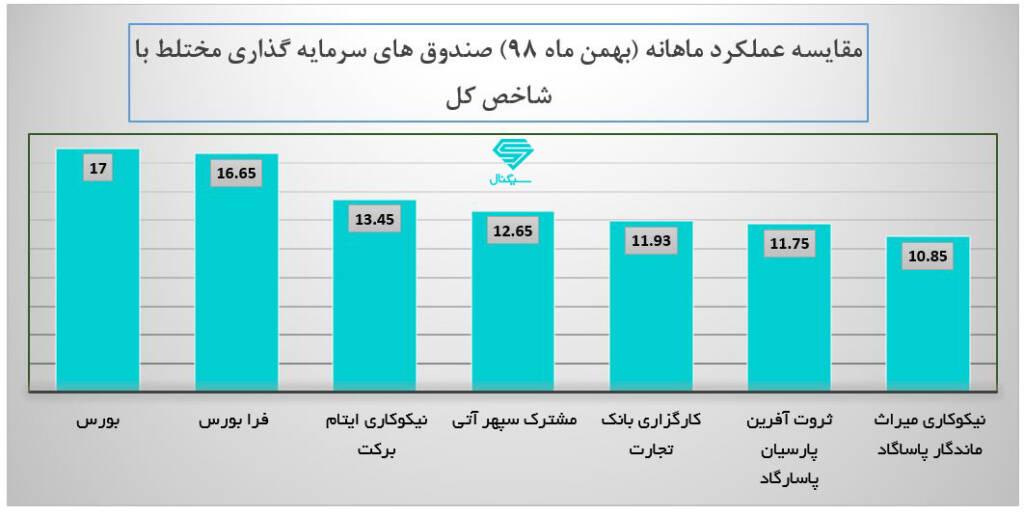 مقایسه سود صندوق های سرمایه گذاری مختلط با شاخص کل در بهمن 98