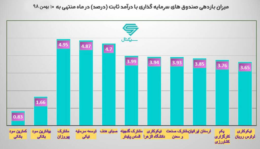 مقایسه بازدهی بهترین صندوق های سرمایه گذاری درآمد ثابت با بانک در ماه منتهی به 10 بهمن 98
