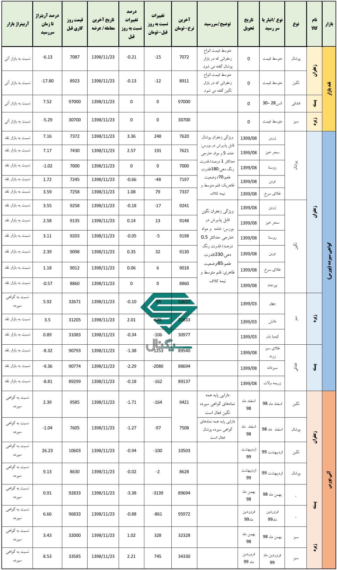 گزارش روزانه بورس کالا (23 بهمن ماه 1398)