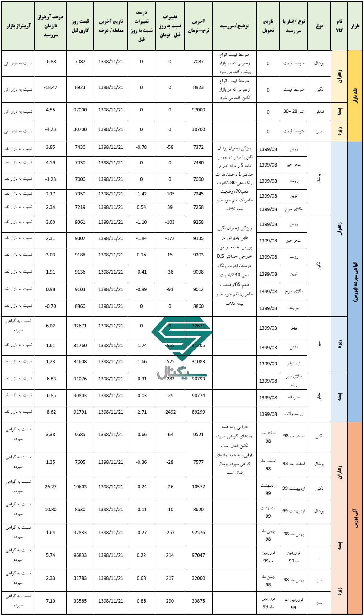 گزارش روزانه بورس کالا (21 بهمن ماه 1398)