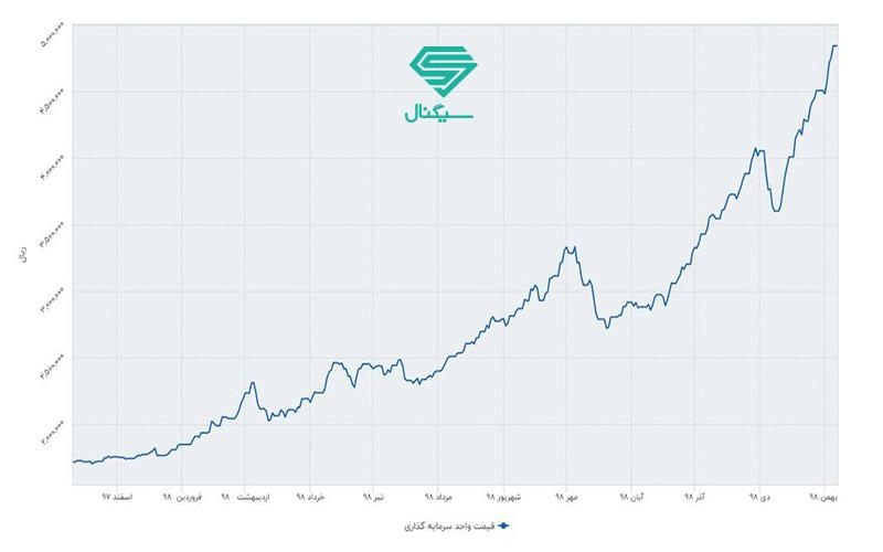 قیمت صدور صندوق سرمایه گذاری رشد سامان