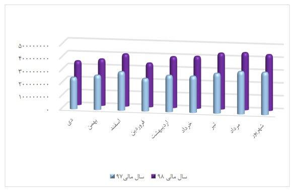 بررسی و تحلیل تکنیکال سپ ( پرداخت الکترونیک سامان کیش)
