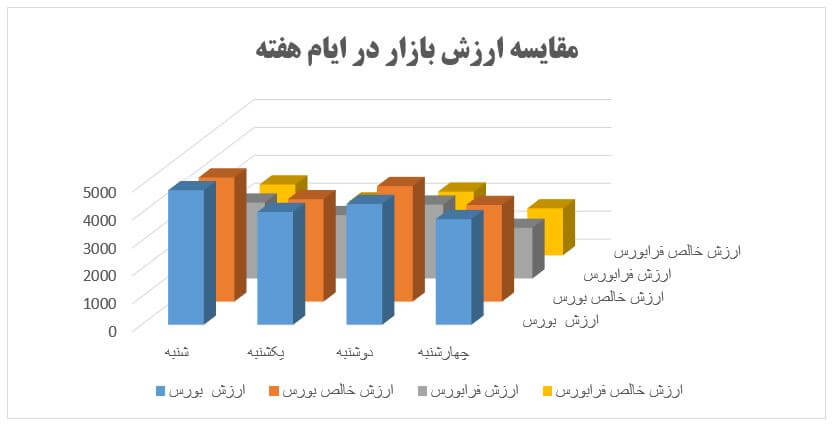 گزارش روزانه بازار سرمایه (چهارشنبه 23 بهمن ماه 1398)
